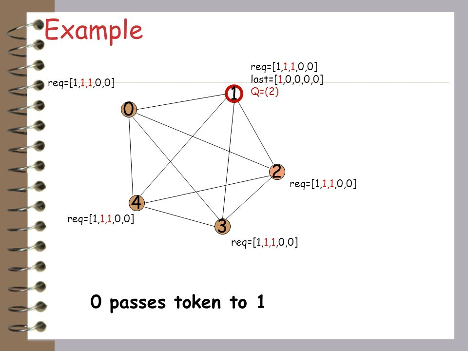 Example 1 2 4 3 0 passes token to 1 req=[1,1,1,0,0] last=[1,0,0,0,0]